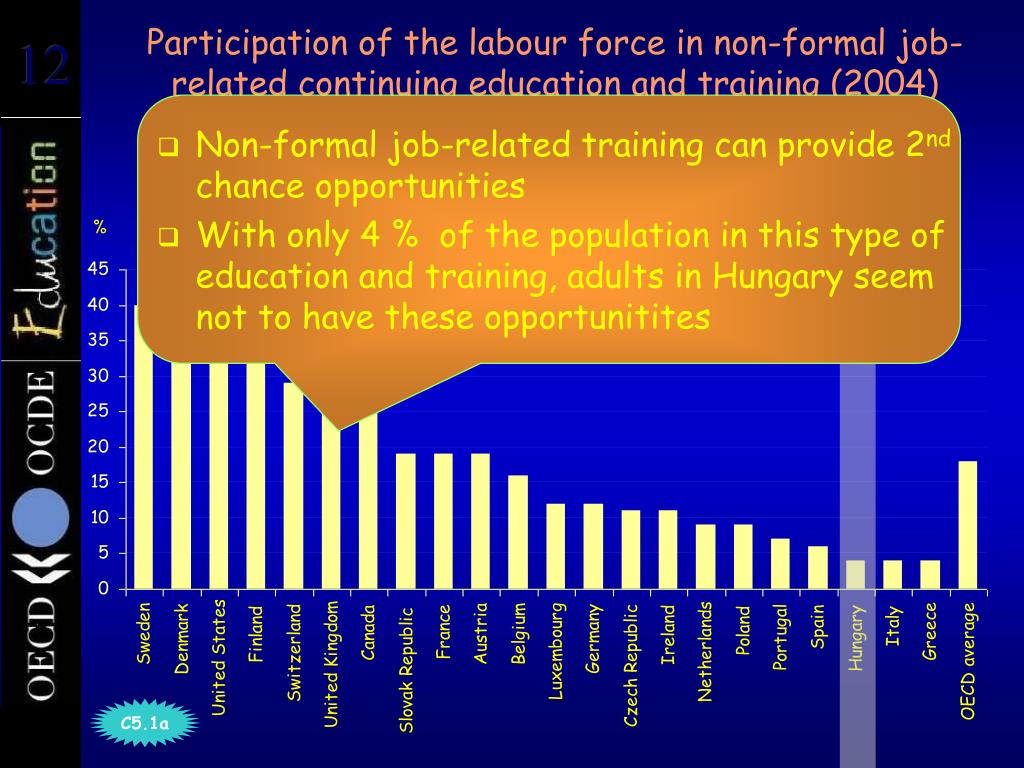 Participation of the labour force in non-formal job-related continuing education and training (2004)