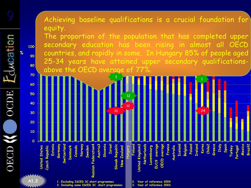 Population that has attained at least