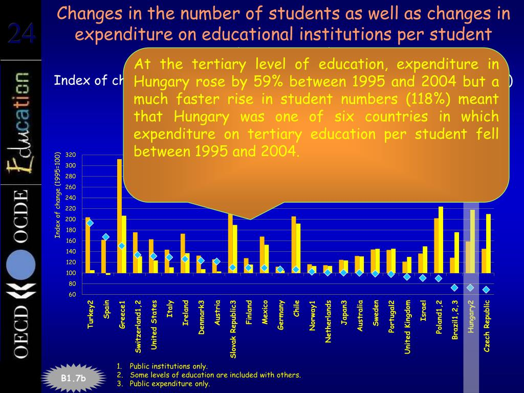 Changes in the number of students as well as changes in expenditure on educational institutions per student (1995,2004)