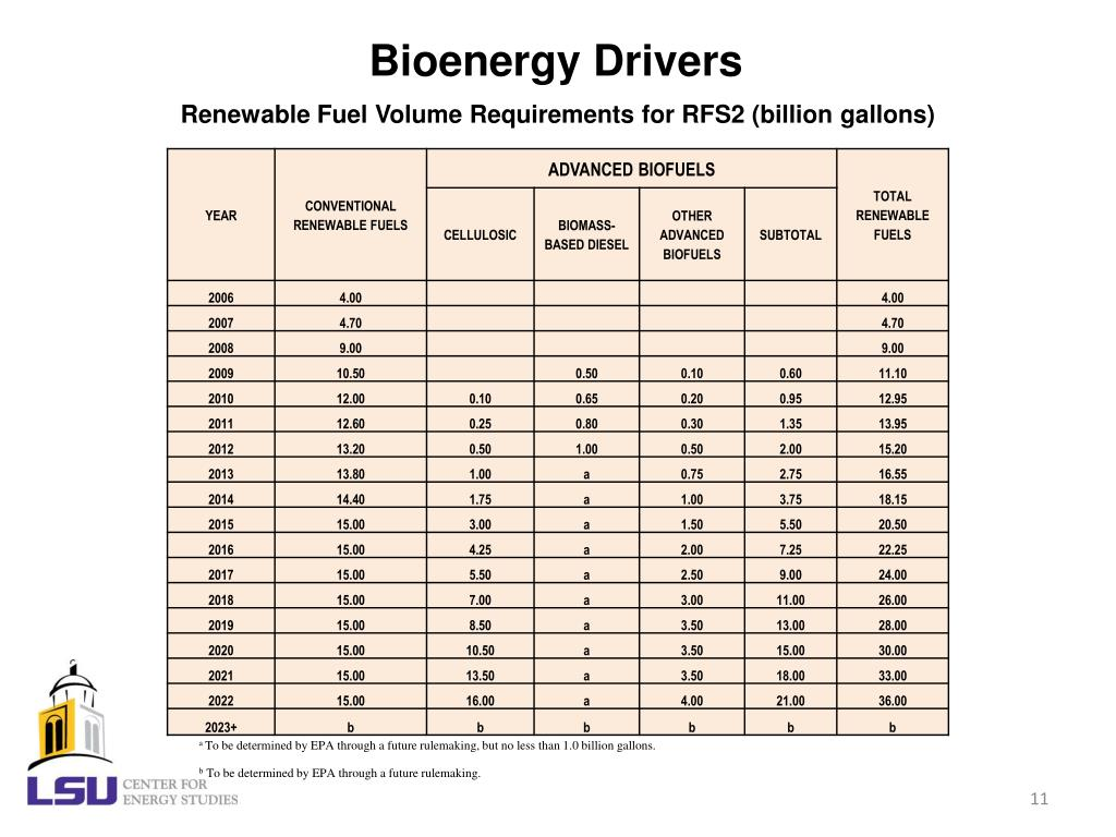 Bioenergy Drivers