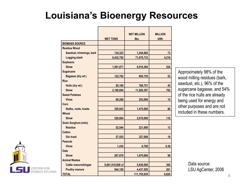 Louisiana's Bioenergy Resources