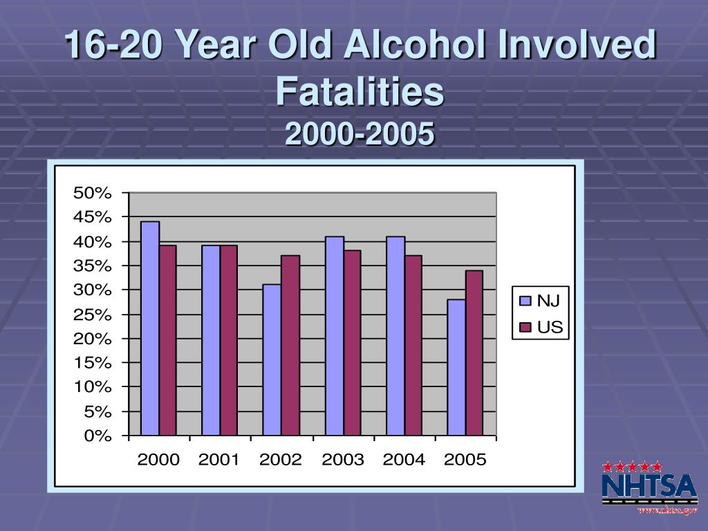 16-20 Year Old Alcohol Involved Fatalities