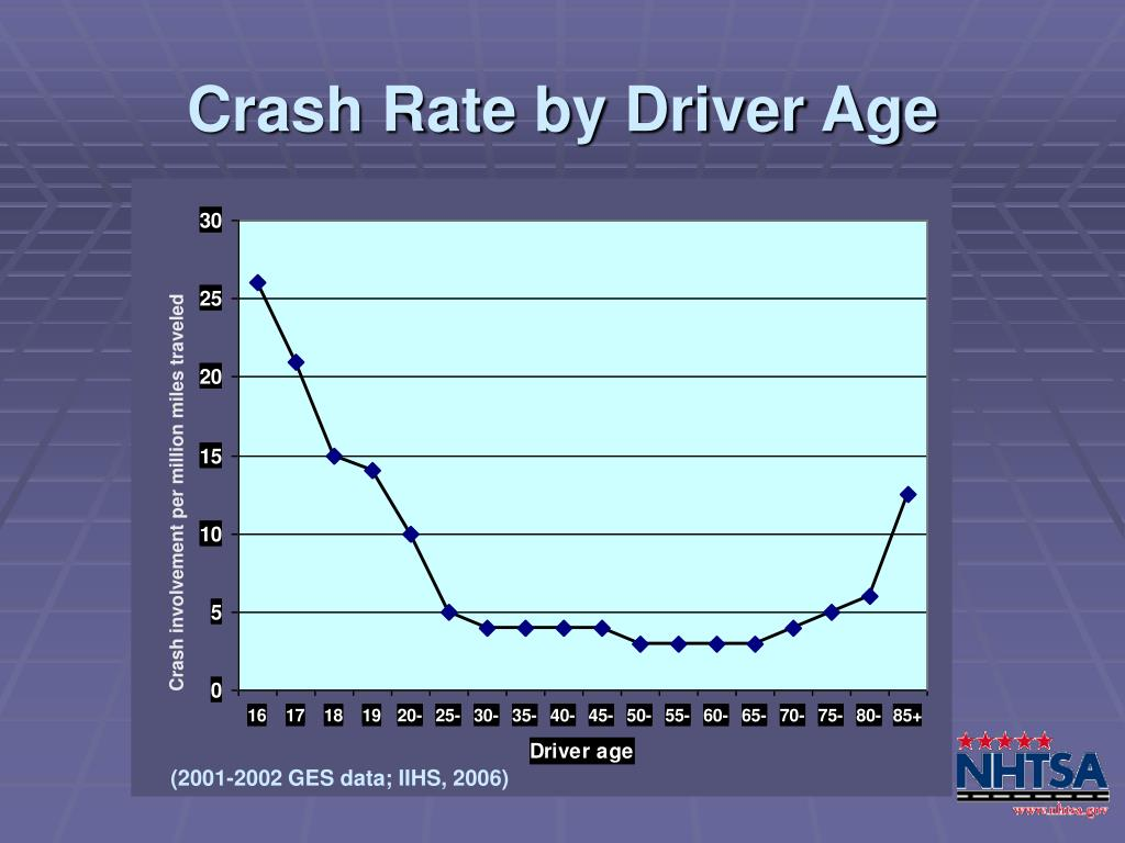 Crash Rate by Driver Age