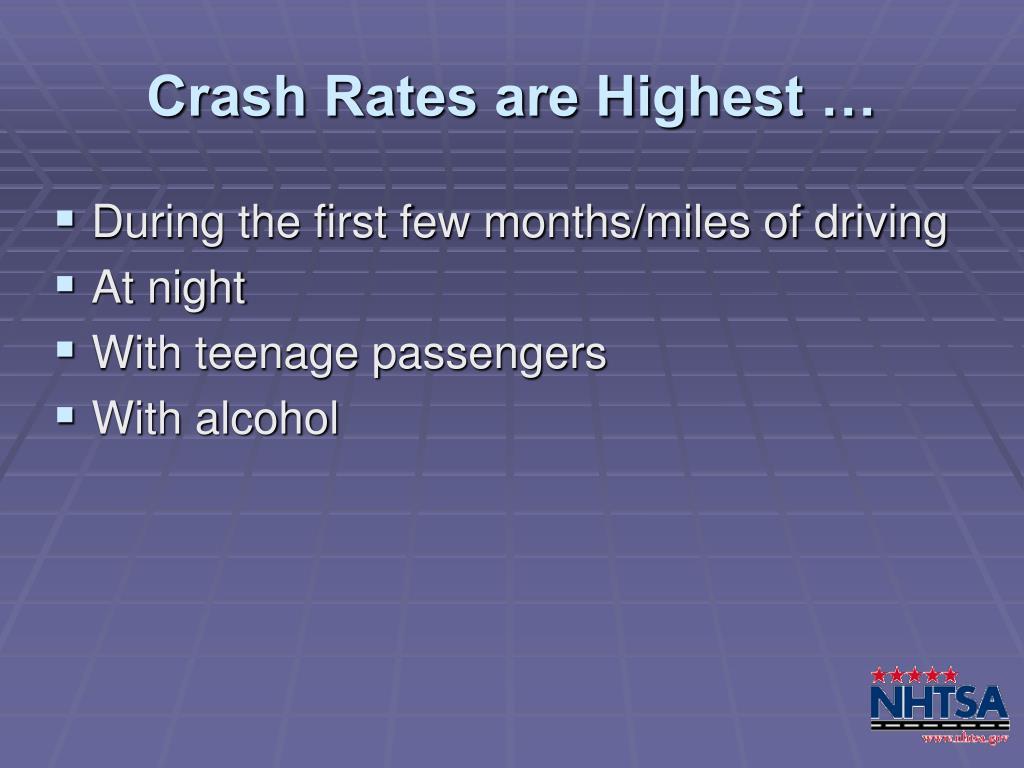 Crash Rates are Highest …