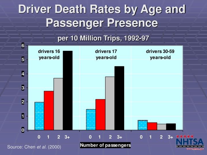 Driver death rates by age and passenger presence per 10 million trips 1992 97