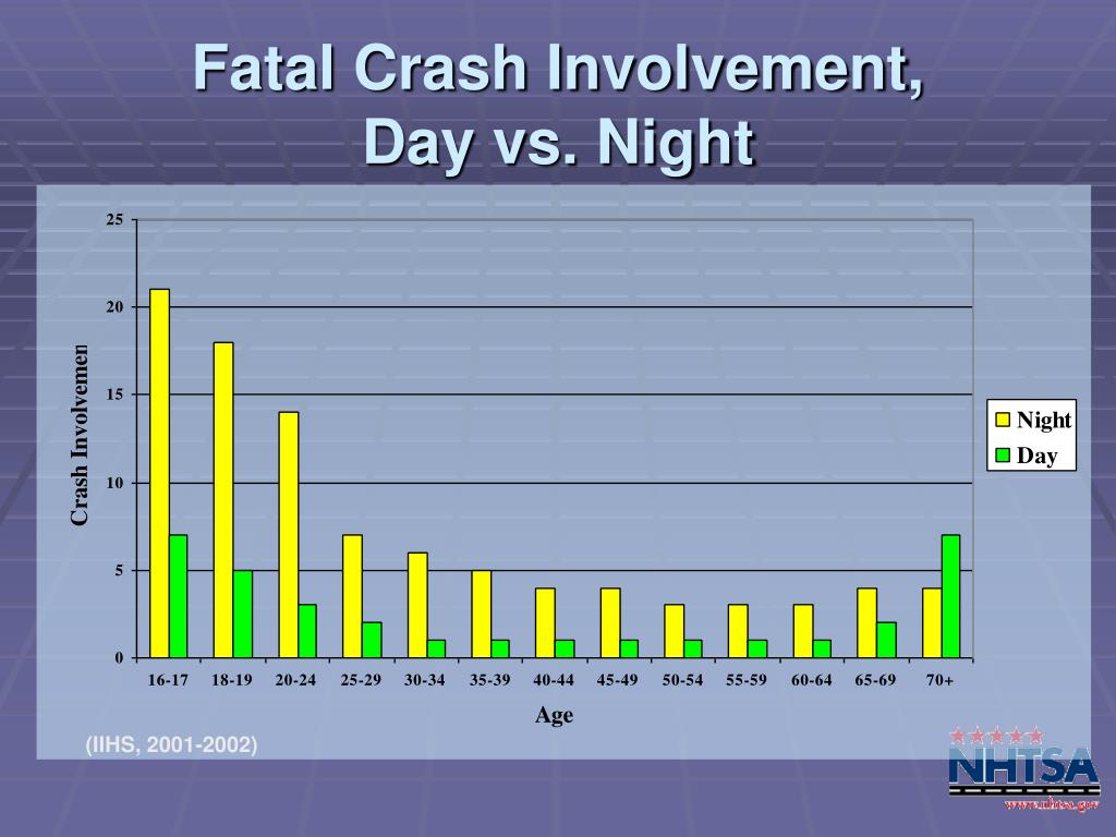 Fatal Crash Involvement,