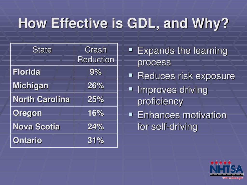 How Effective is GDL, and Why?