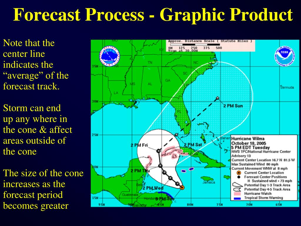 Forecast Process - Graphic Product