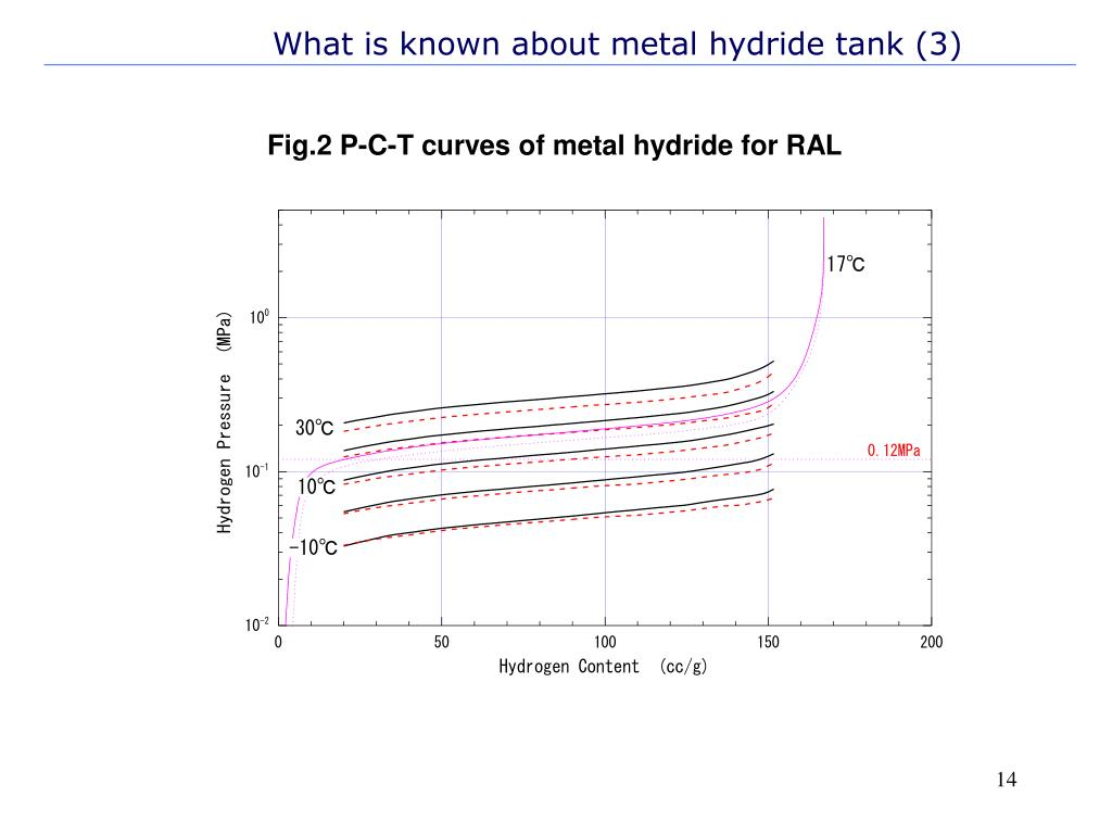 What is known about metal hydride tank (3)