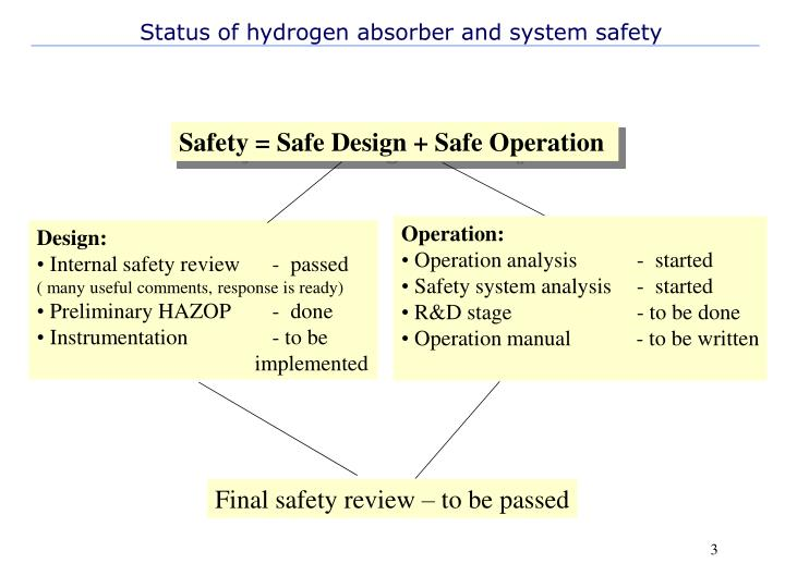 Status of hydrogen absorber and system safety