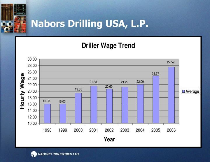 Nabors drilling usa l p3