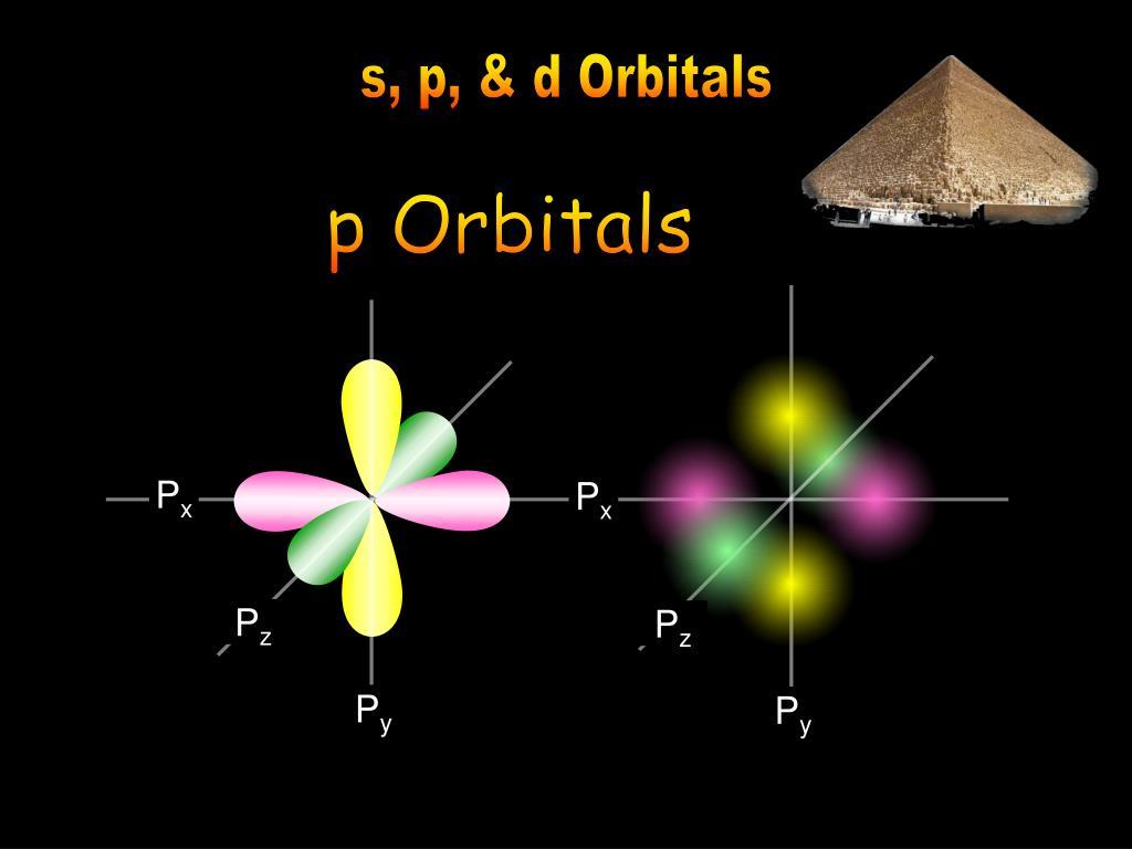 s, p, & d Orbitals