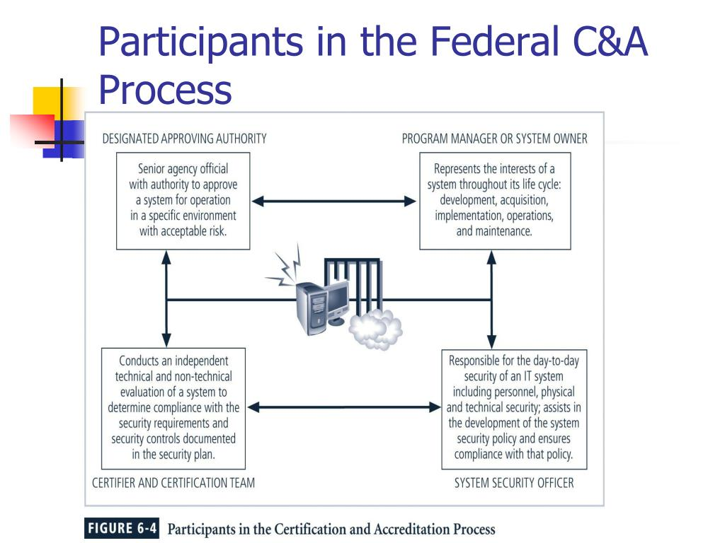 Participants in the Federal C&A Process