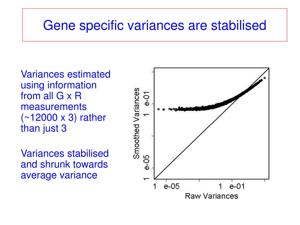 Gene specific variances are stabilised