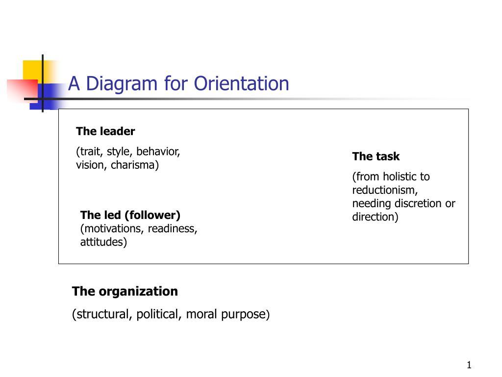 a diagram for orientation l.