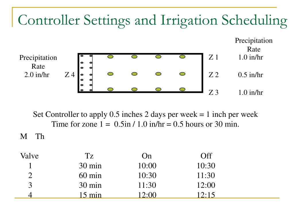 Controller Settings and Irrigation Scheduling