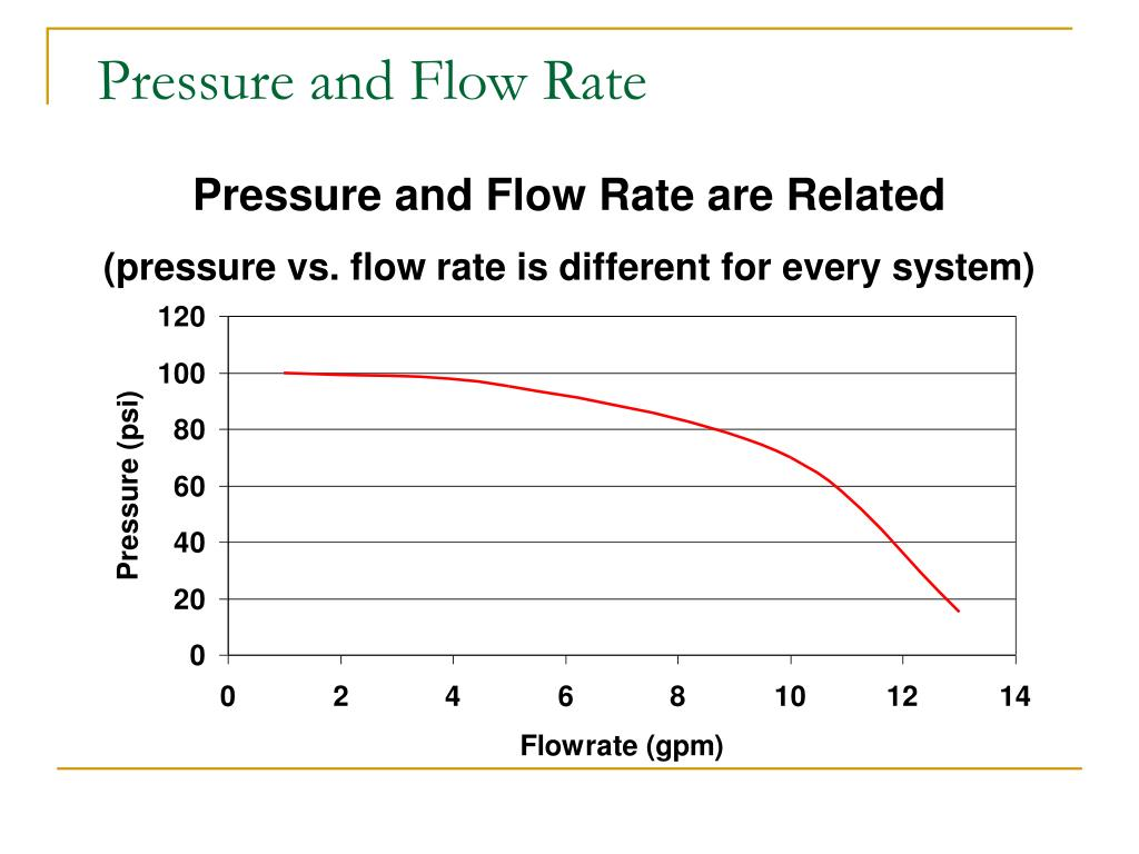 Pressure and Flow Rate