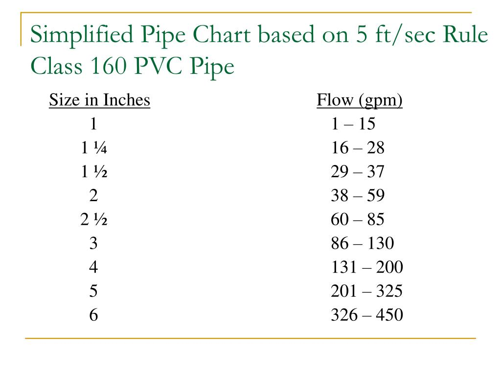 Simplified Pipe Chart based on 5 ft/sec Rule
