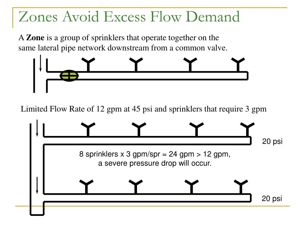 Zones Avoid Excess Flow Demand