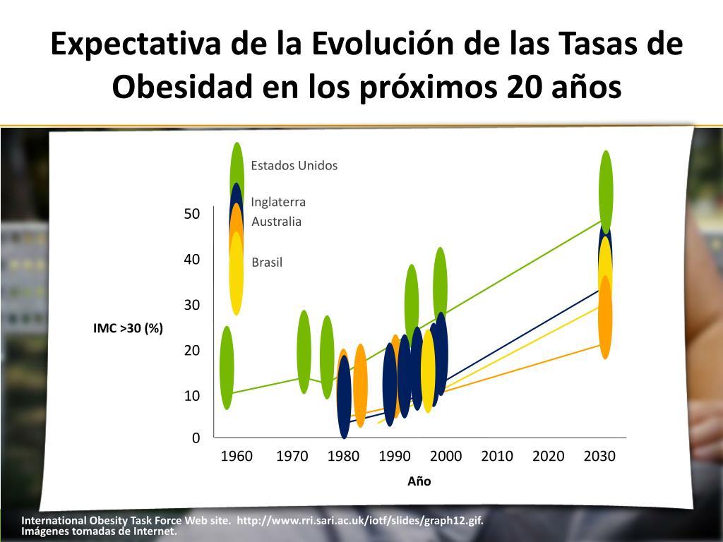 Expectativa de la Evolución de las Tasas de Obesidad en los próximos 20 años