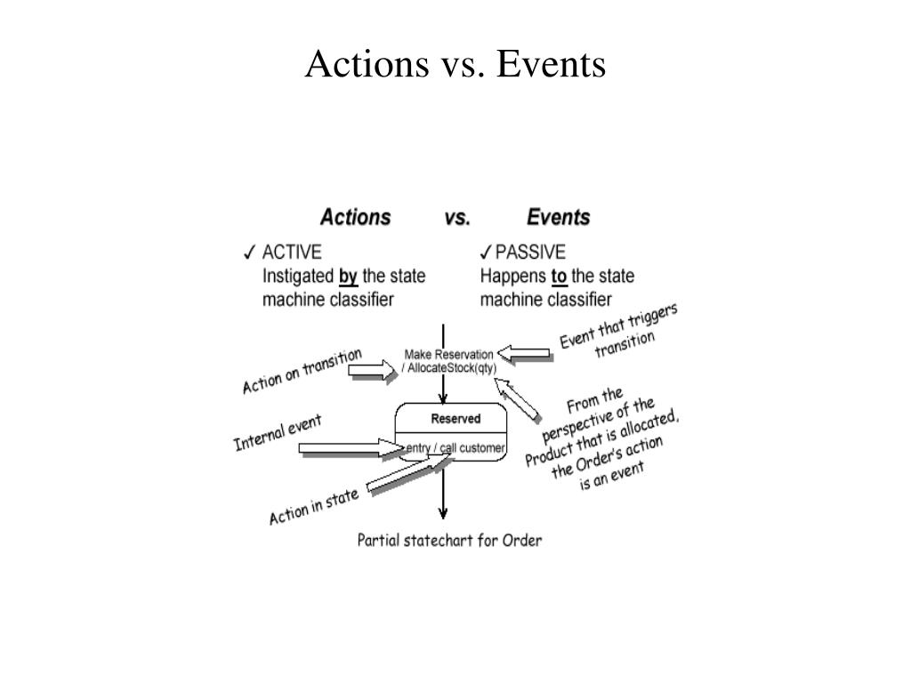 Actions vs. Events