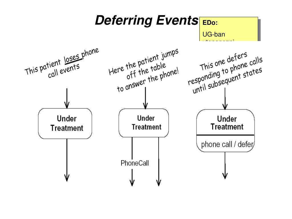 Deferring Events
