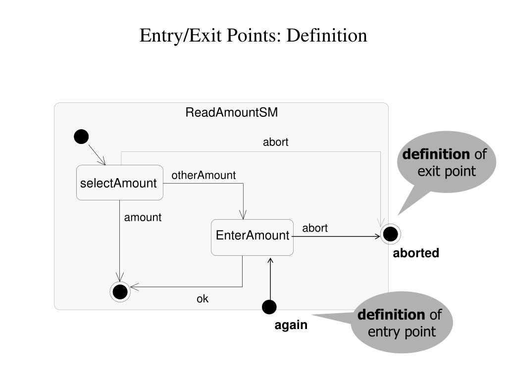 Entry/Exit Points: Definition