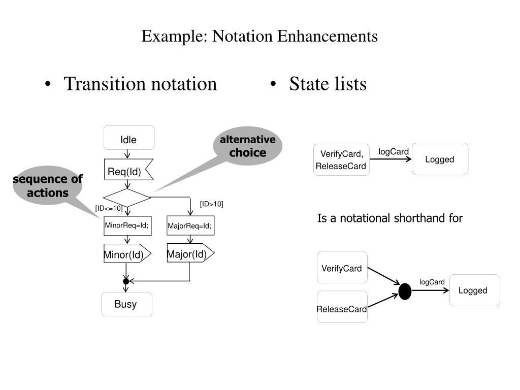 Transition notation
