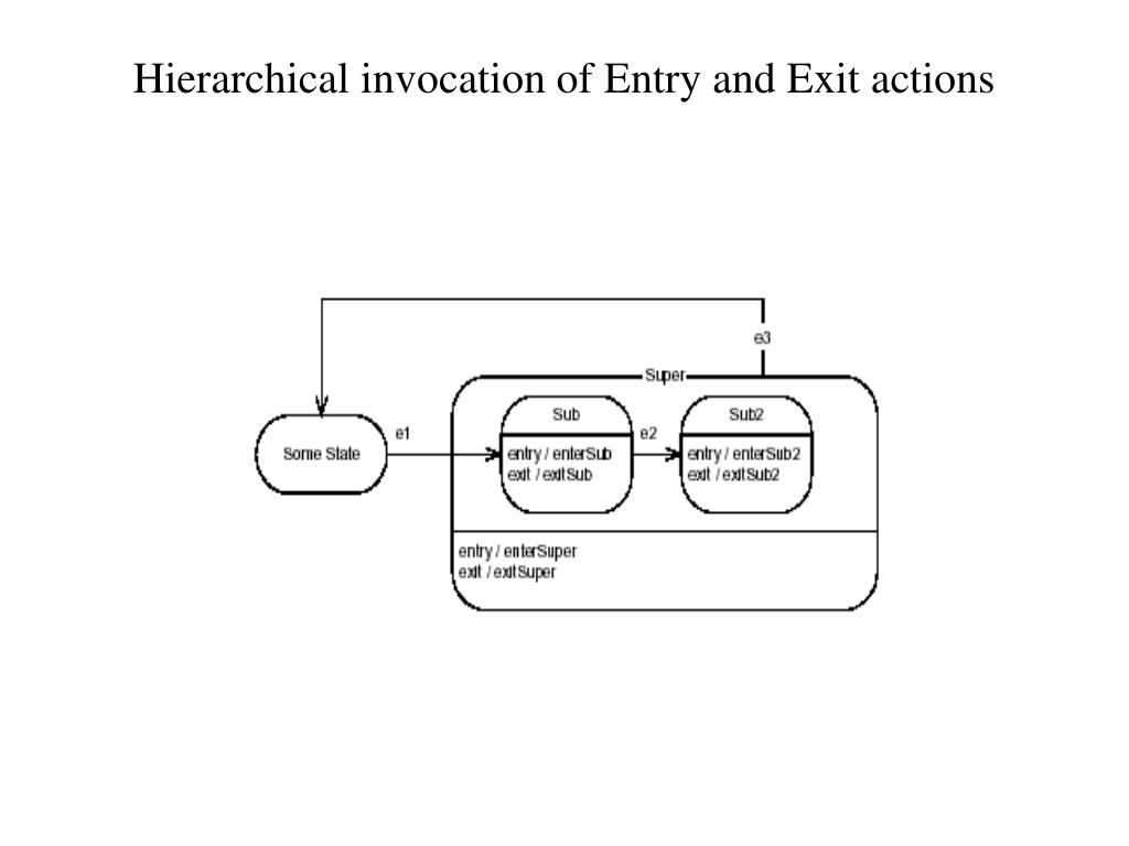 Hierarchical invocation of Entry and Exit actions