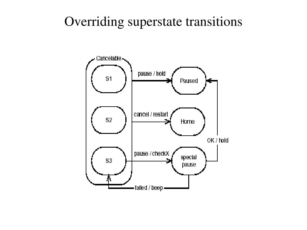 Overriding superstate transitions