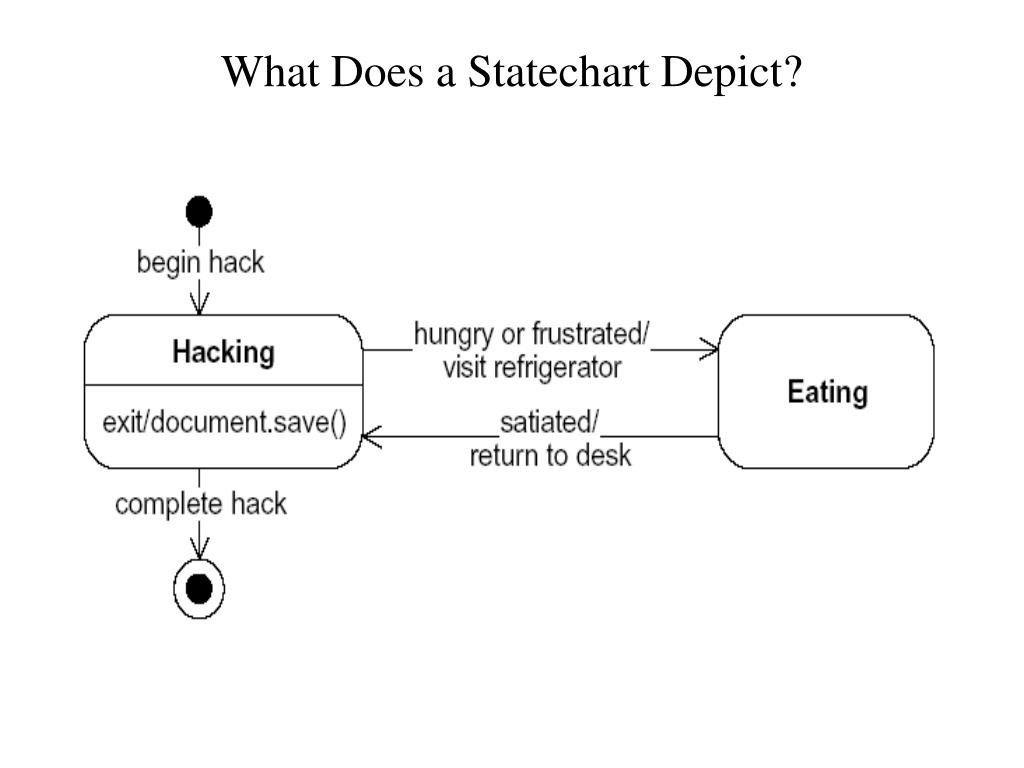 What Does a Statechart Depict?