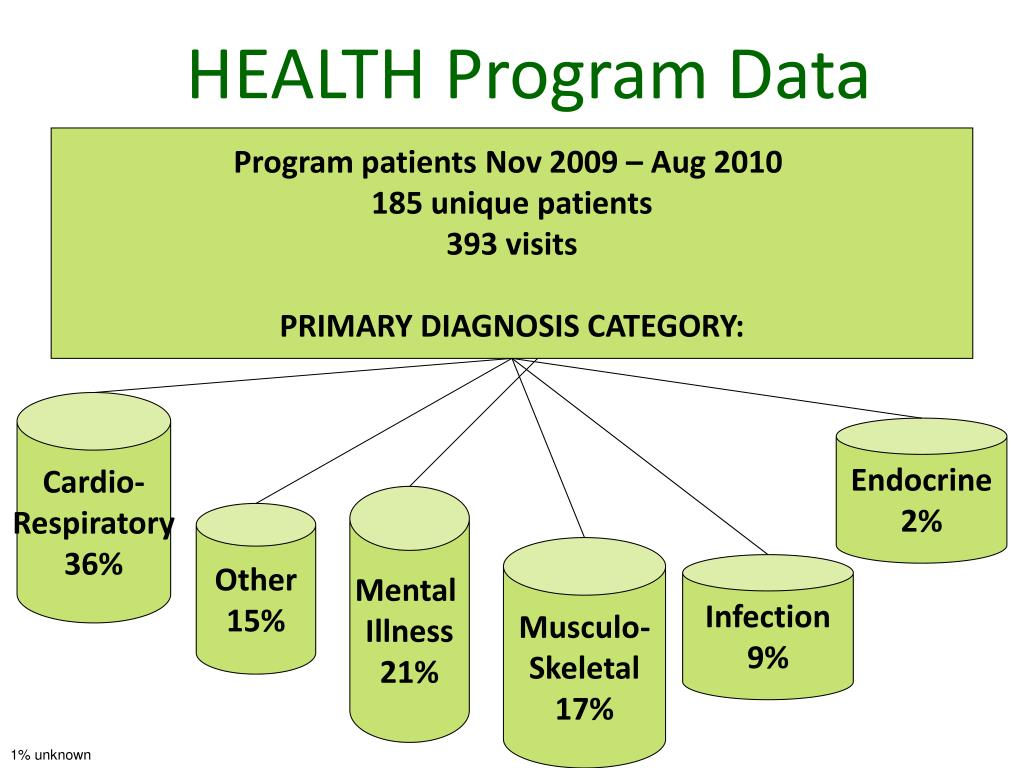 HEALTH Program Data