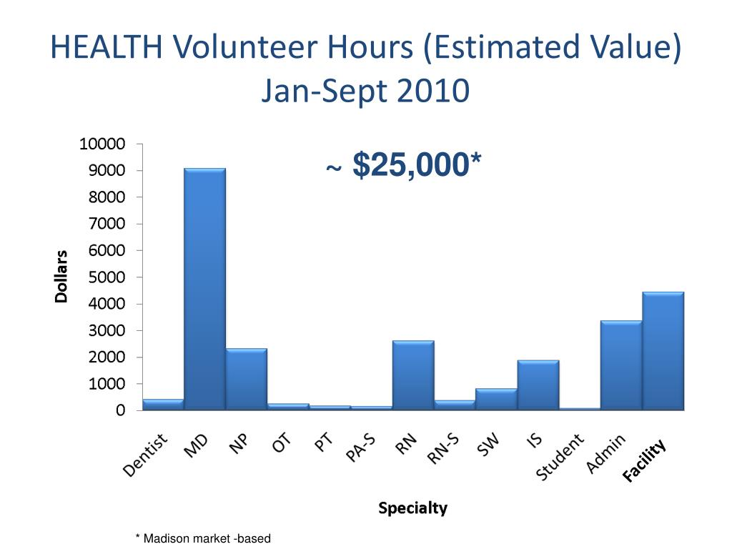 HEALTH Volunteer Hours (Estimated Value)
