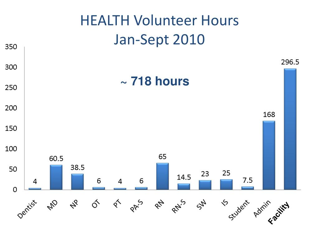 HEALTH Volunteer Hours