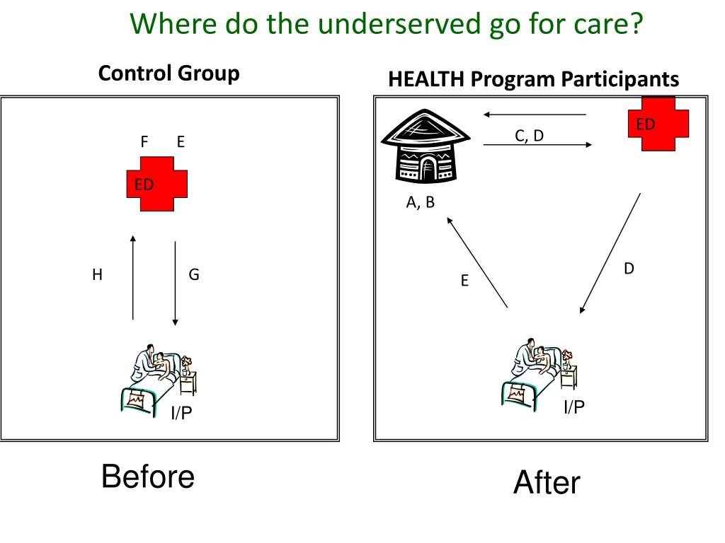 Where do the underserved go for care?