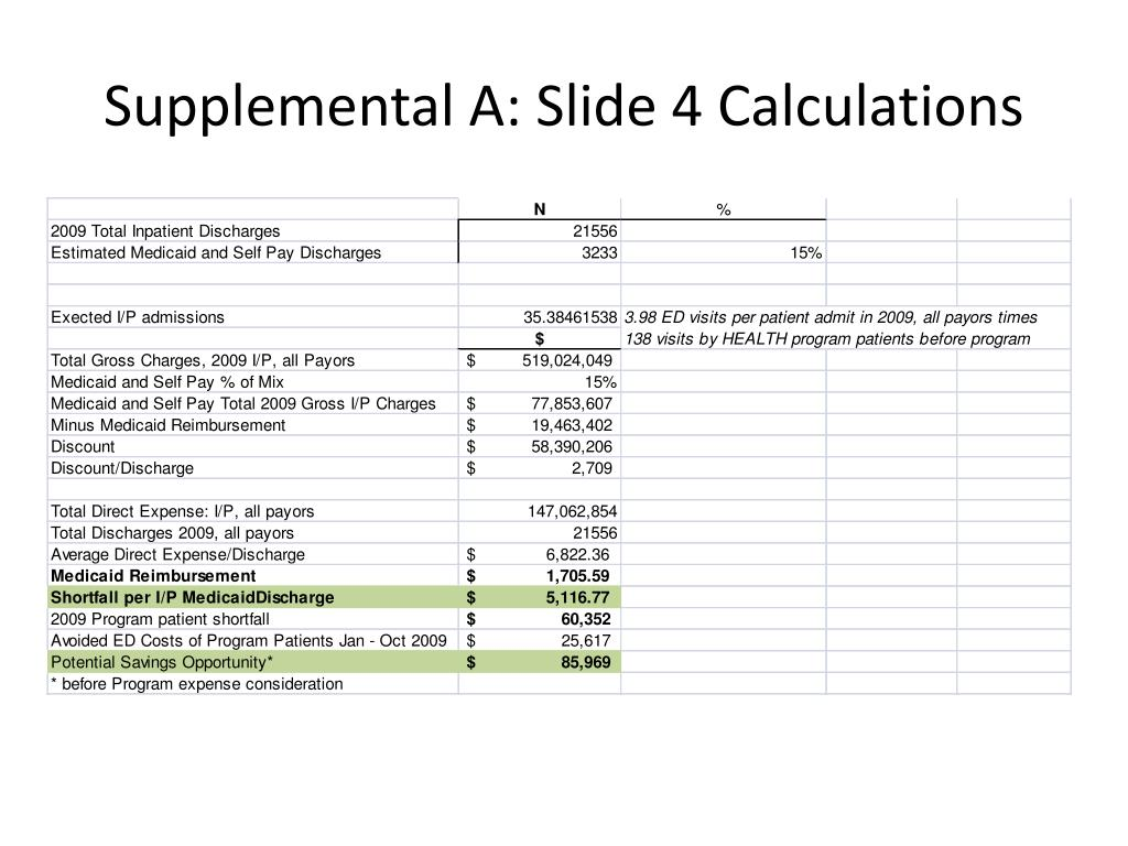 Supplemental A: Slide 4 Calculations