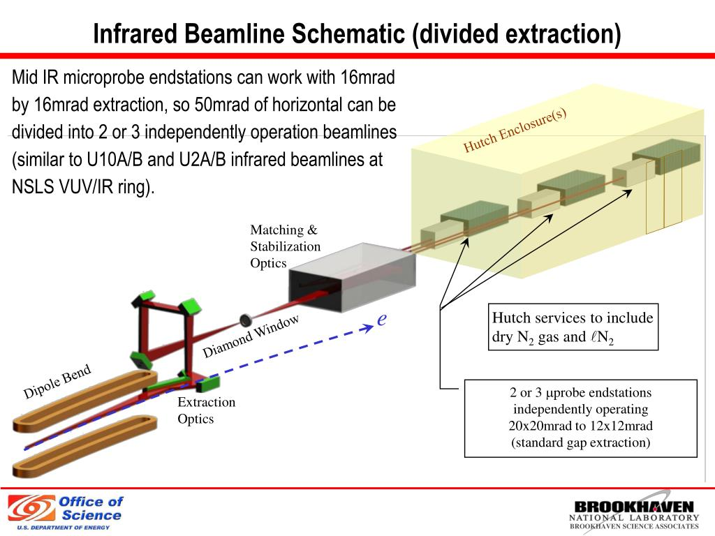 Infrared Beamline Schematic (divided extraction)