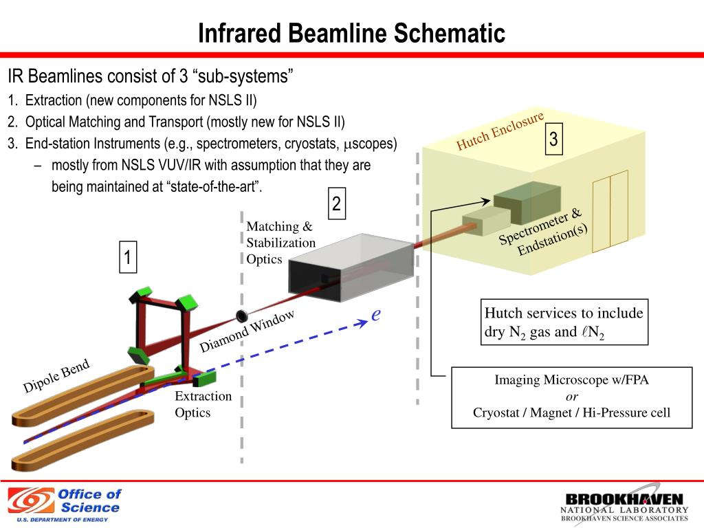 Infrared Beamline Schematic