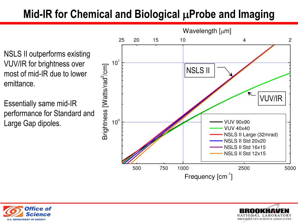 Mid-IR for Chemical and Biological