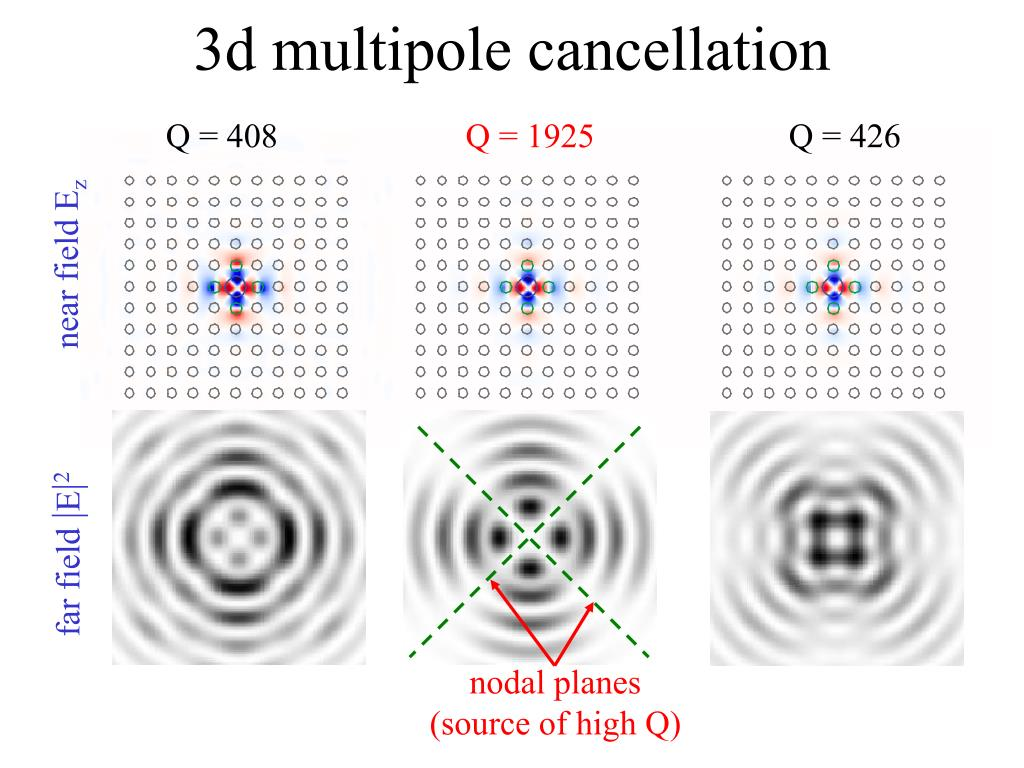 3d multipole cancellation