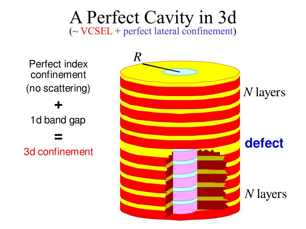 A Perfect Cavity in 3d