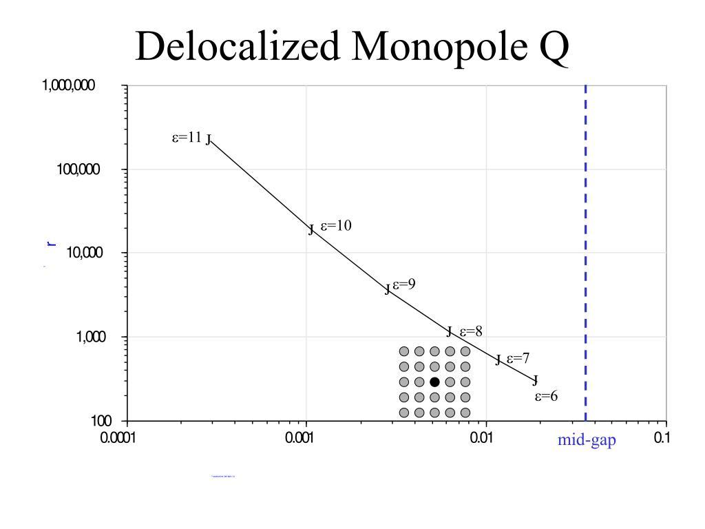Delocalized Monopole Q