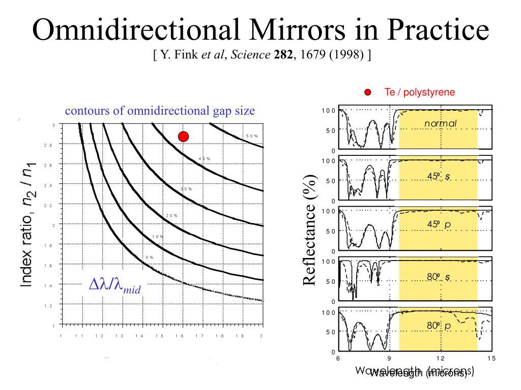 Wavelength (microns)