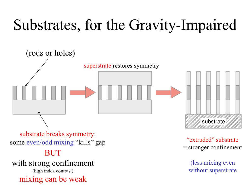 Substrates, for the Gravity-Impaired