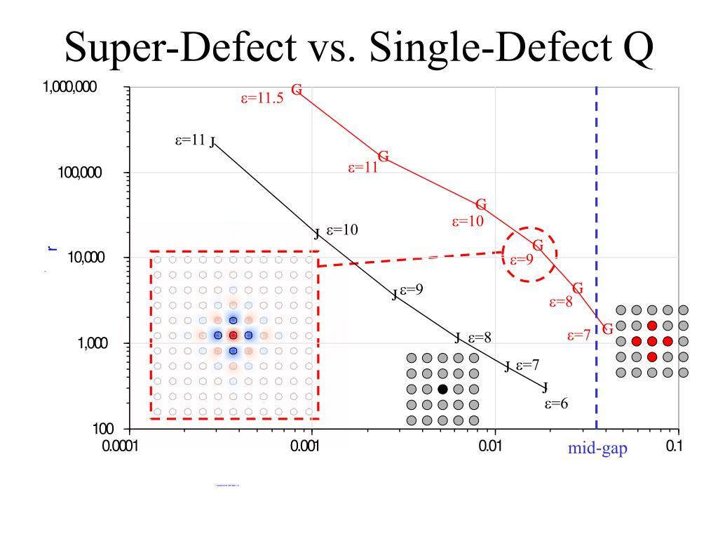 Super-Defect vs. Single-Defect Q