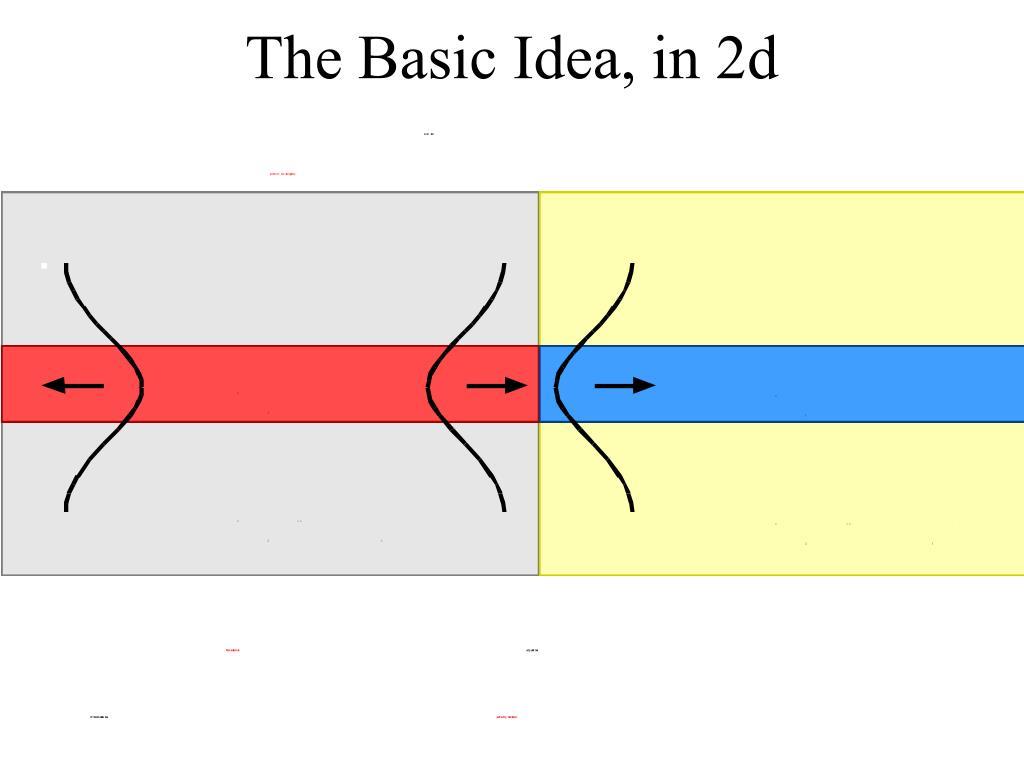 The Basic Idea, in 2d
