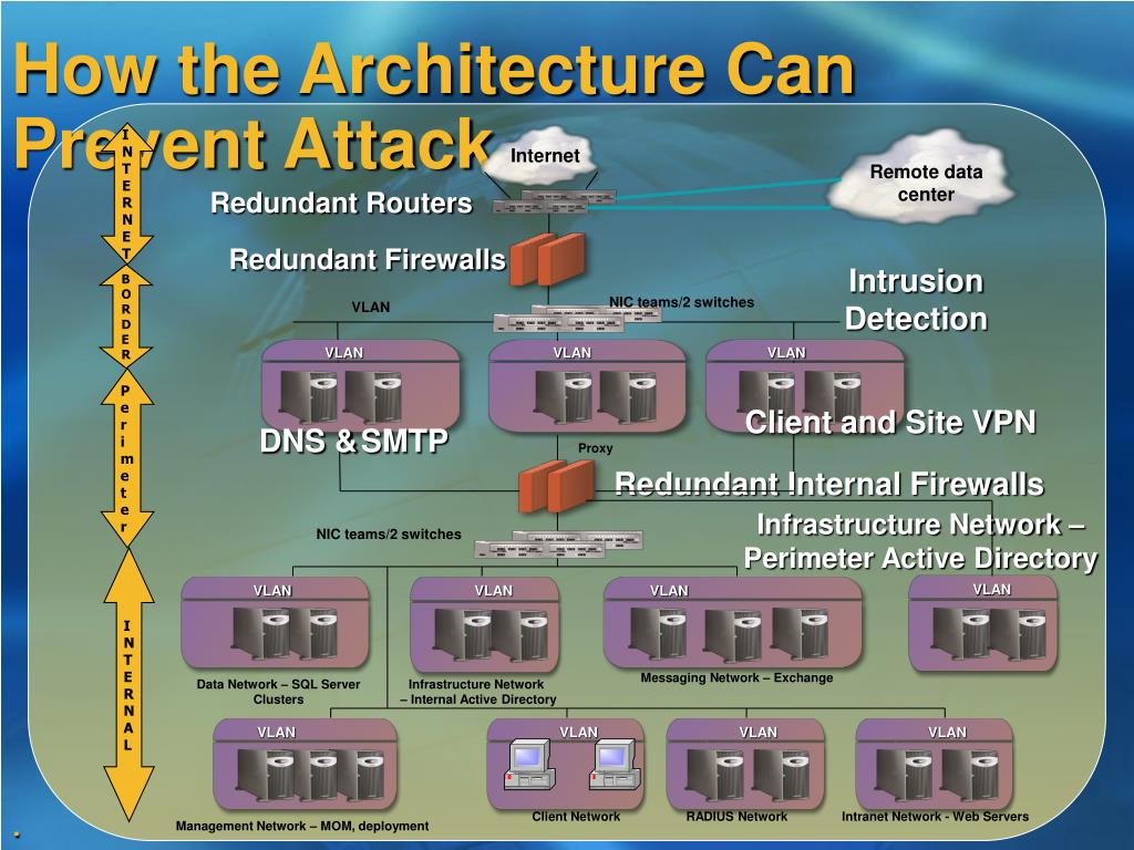 How the Architecture Can Prevent Attack