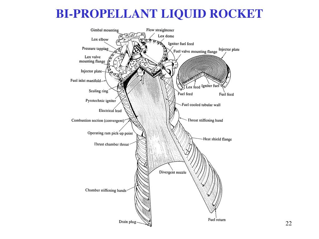 BI-PROPELLANT LIQUID ROCKET
