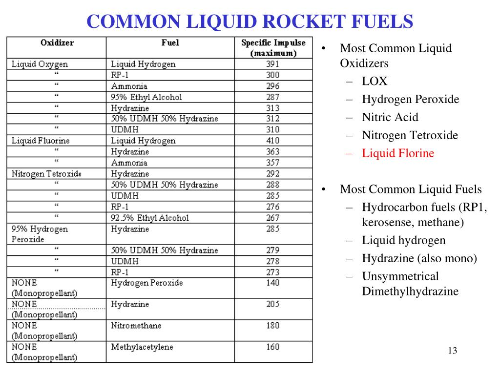 COMMON LIQUID ROCKET FUELS