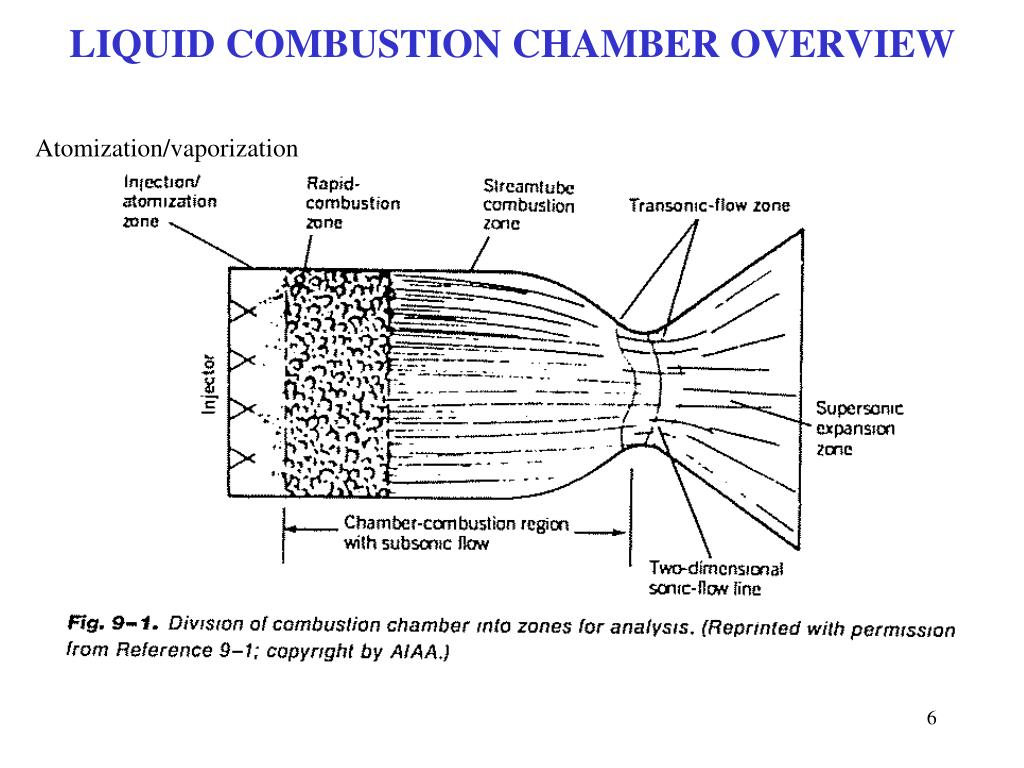LIQUID COMBUSTION CHAMBER OVERVIEW